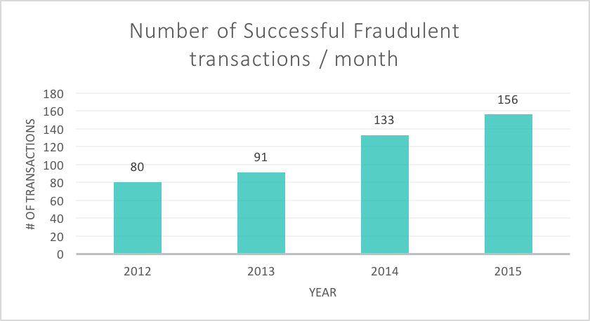 Number of successful Fraudulent transactions per month