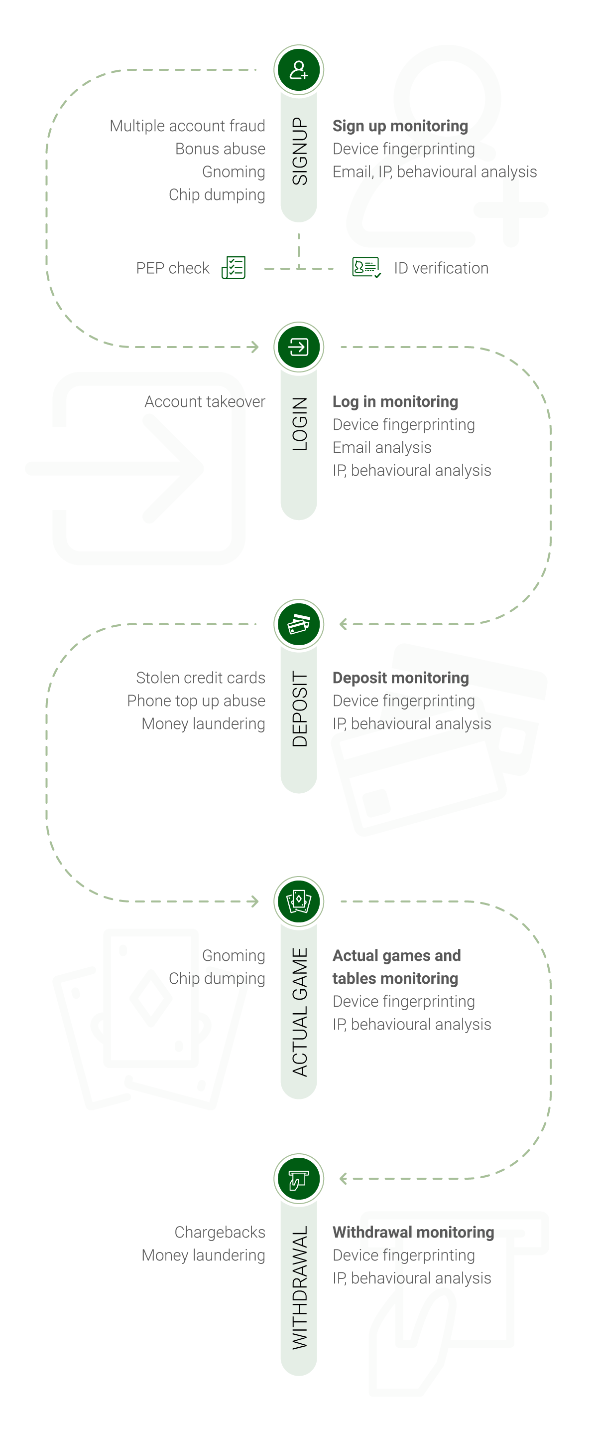 Curious About Online Gambling Fraud? All The Answers Are Here